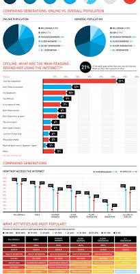 Como usamos la web según edades (Infografía)